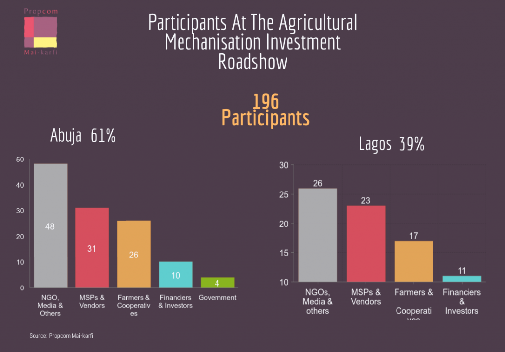 Chart that shows number of participants at Propcom Mai-karfi's Agricultural Mechanisation Investment Roadshow in Abuja and Lagos Nigeria.